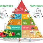 Educazione alimentare - ITALY INFO FOOD